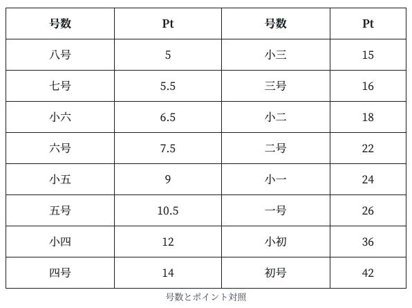 ◆中国語の「簡体字」「繁体字」とその組版について