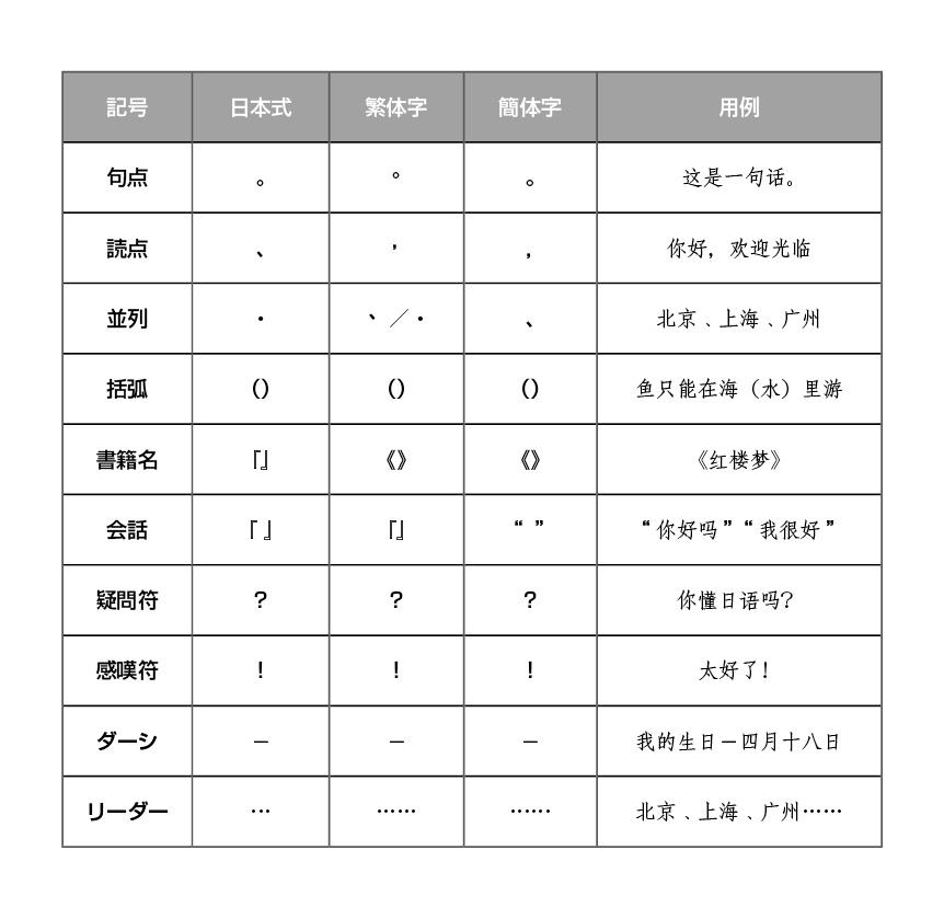 ◆日本語と中国語(簡体字)の組版問題②